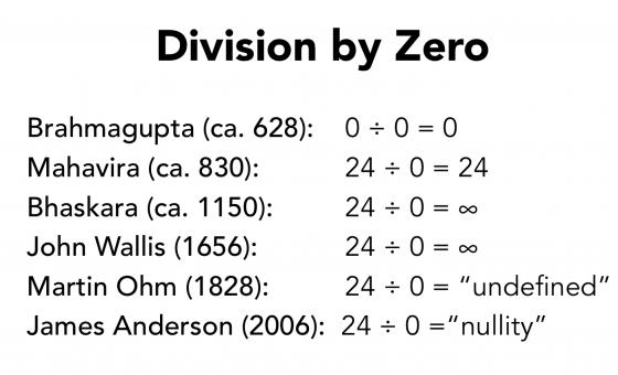 "Division by Zero: Brahmagupta (ca. 628):0 ÷ 0 = 0  Mahavira (ca. 830):24 ÷ 0 = 24  Bhaskara (ca. 1150):24 ÷ 0 = ∞ John Wallis (1656):24 ÷ 0 = ∞ Martin Ohm (1828):   24 ÷ 0 = undefined James Anderson (2006):  24 ÷ 0 =""nullity"""